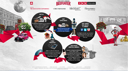 the Beefeater Experience