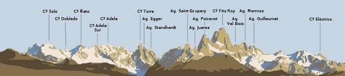 Localización de los principales picos del macizo del Fitz Roy, vistos desde El Chaltén, Patagonia argentina - Fuente: Wikipedia